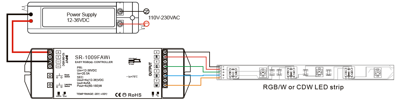 Bessere-Technik - Sunricher RGB+W Funk-Controller