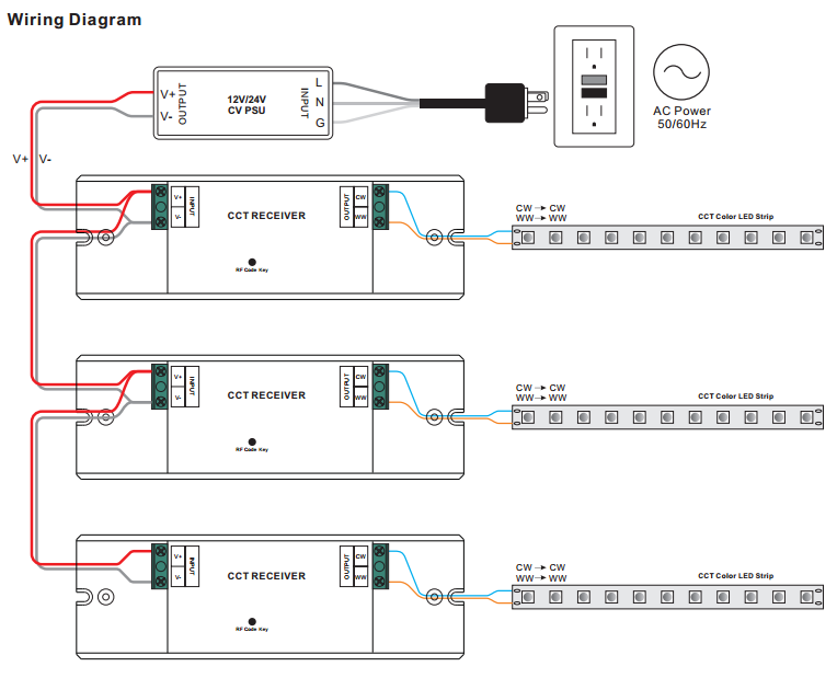 LED Stripe Dualweiß Fernbedienung Steuerung Funk SR-2833CCT